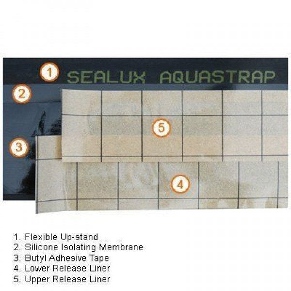 Numbered Components of AquaStrap