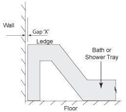 Line Diagram of gap between wall and bath /  shower tray